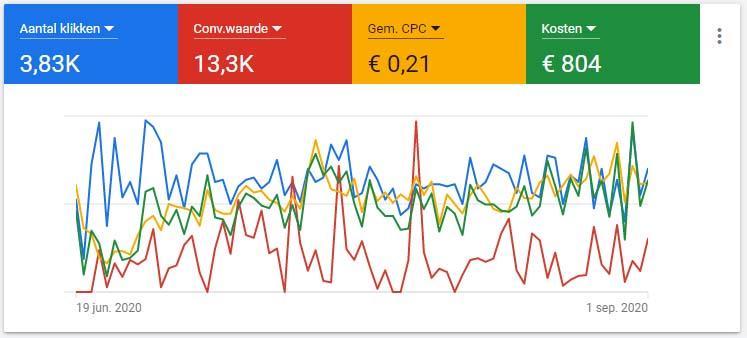 google ads performance based